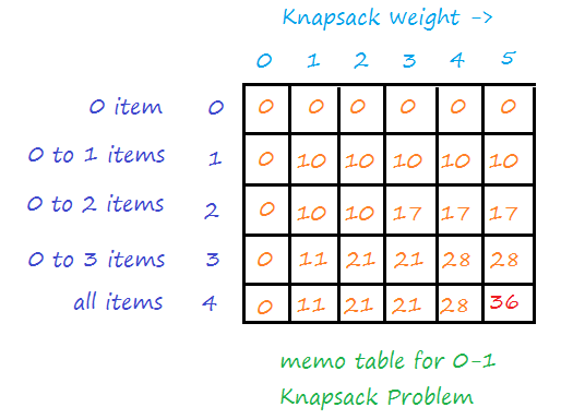 knapsack problem using Dynamic Programming