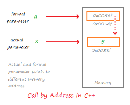 mechanism of call by Address in C++
