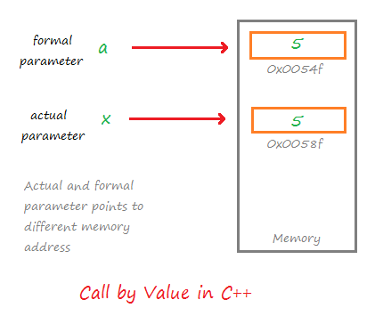 mechanism of call by value in C++