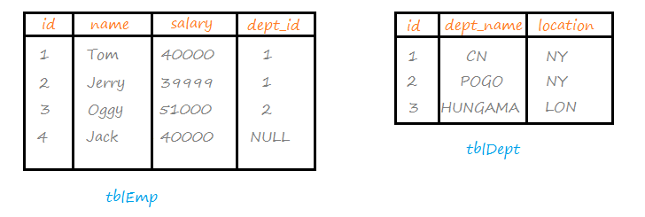 Tables in DBMS