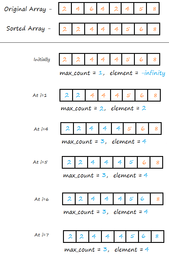 solving max repeated element in array