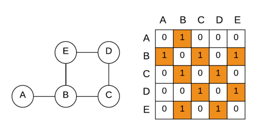 Graph represented using Adjacency Matrix
