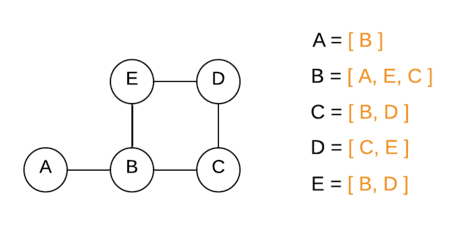 Graph represented using adjacency list