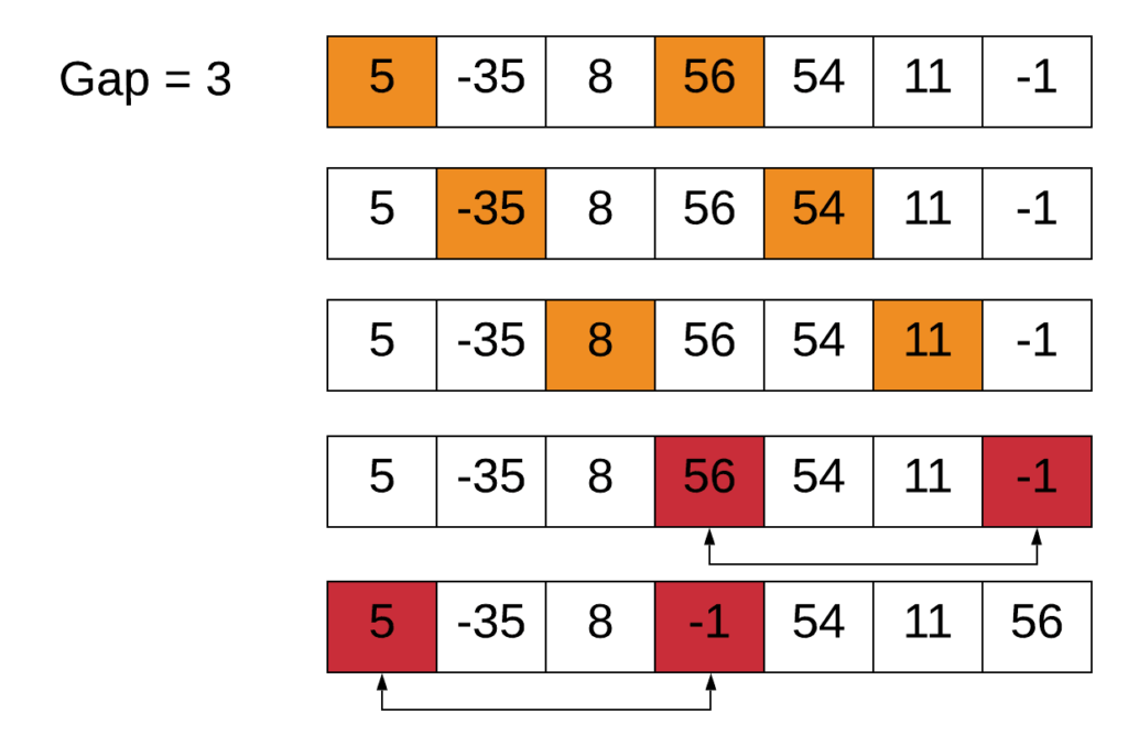 Shell sort with gap of 3