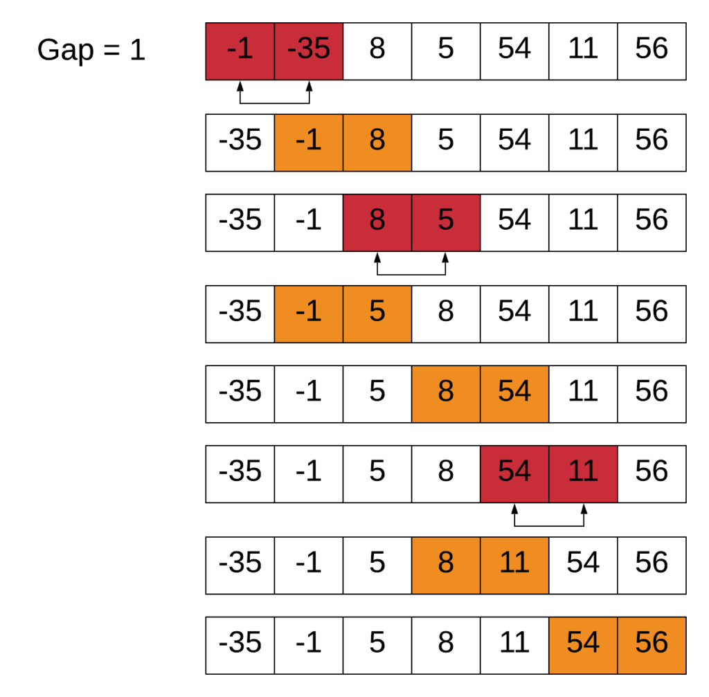 shell sort with gap of 4