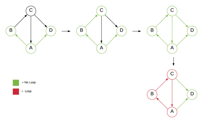 Detect Cycle using BFS