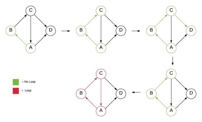 Detect Cycle using DFS