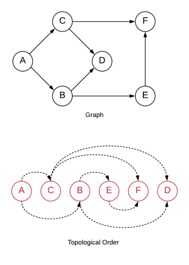 Topological sort example