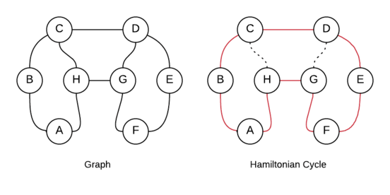 Hamiltonian cycle in a graph