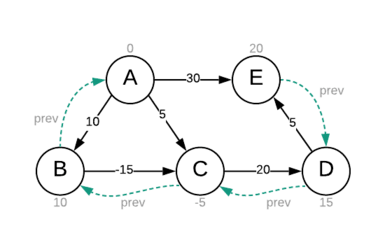 Relaxing edges in Bellman Ford algorithm