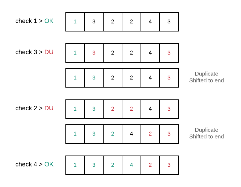 Shift duplicates to the right