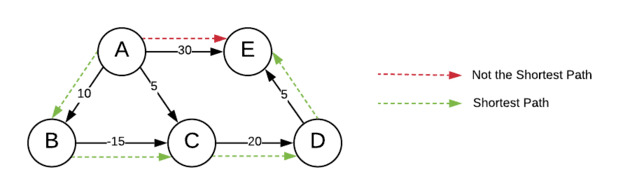 shortest path in weighted directed graph